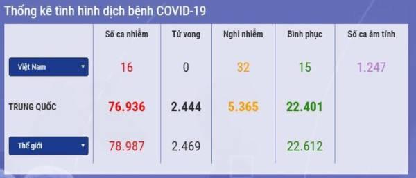 Hệ thống giám sát bệnh truyền nhiễm trung ương cập nhật tình hình Covid-19 đến 7h ngày 24/2. (Nguồn: Bộ Y tế)